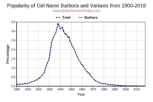 Variant Popularity Trend  for Barbora  from 1900 to 2015
