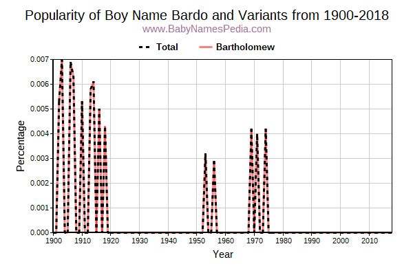Variant Popularity Trend  for Bardo  from 1900 to 2015