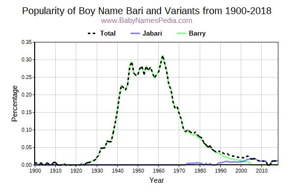 Variant Popularity Trend  for Bari  from 1900 to 2016