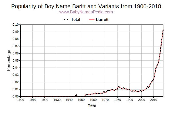 Variant Popularity Trend  for Baritt  from 1900 to 2016