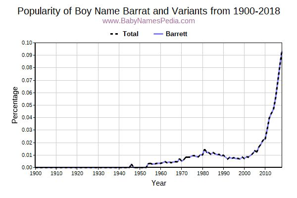 Variant Popularity Trend  for Barrat  from 1900 to 2015