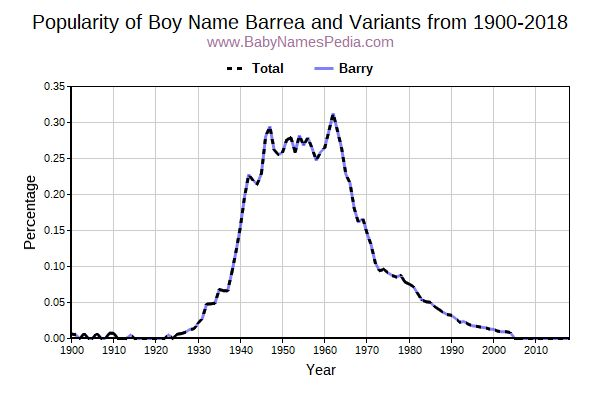 Variant Popularity Trend  for Barrea  from 1900 to 2017