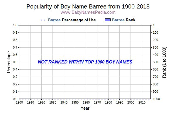 Popularity Trend  for Barree  from 1900 to 2017
