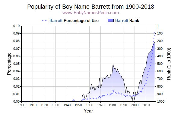 Popularity Trend  for Barrett  from 1900 to 2015