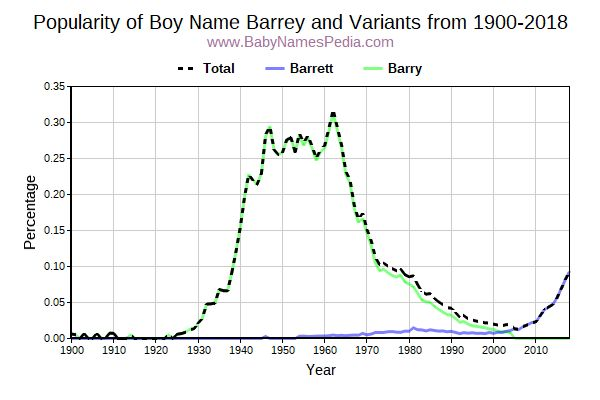 Variant Popularity Trend  for Barrey  from 1900 to 2017