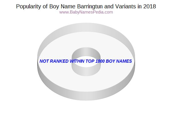 Variant Popularity Chart  for Barringtun  in 2017