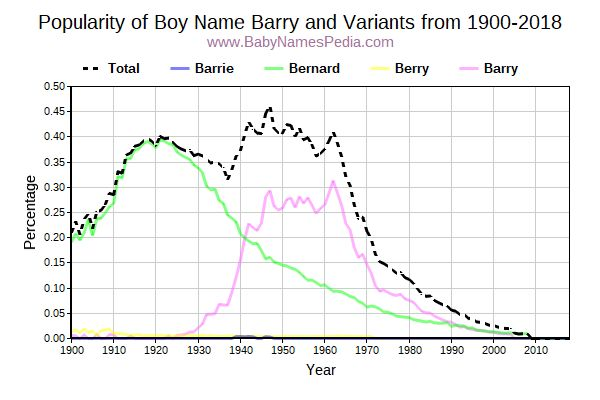 Variant Popularity Trend  for Barry  from 1900 to 2018