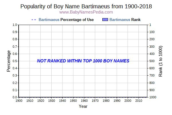 Popularity Trend  for Bartimaeus  from 1900 to 2015