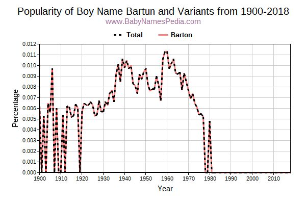 Variant Popularity Trend  for Bartun  from 1900 to 2018