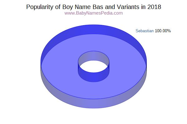 Variant Popularity Chart  for Bas  in 2015