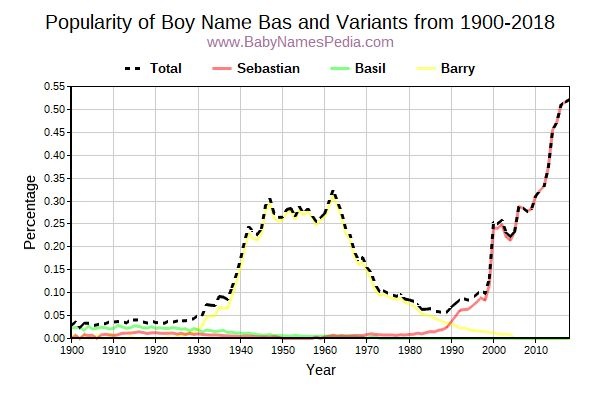 Variant Popularity Trend  for Bas  from 1900 to 2016