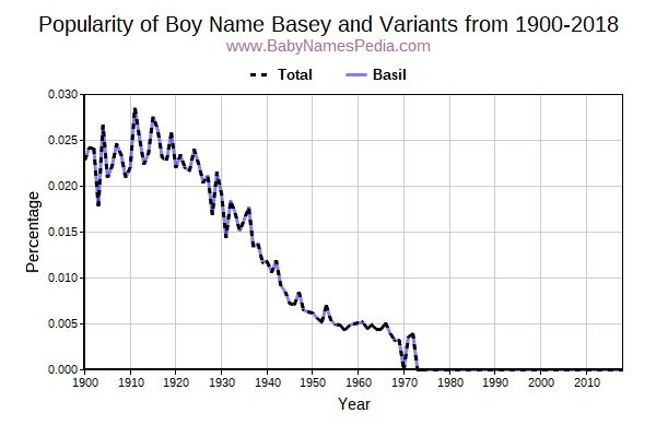 Variant Popularity Trend  for Basey  from 1900 to 2018