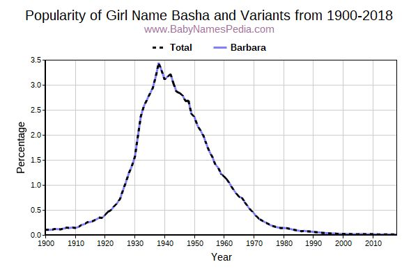 Variant Popularity Trend  for Basha  from 1900 to 2015