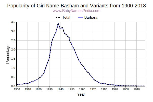Variant Popularity Trend  for Basham  from 1900 to 2015