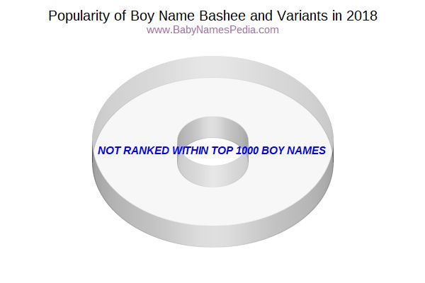 Variant Popularity Chart  for Bashee  in 2016