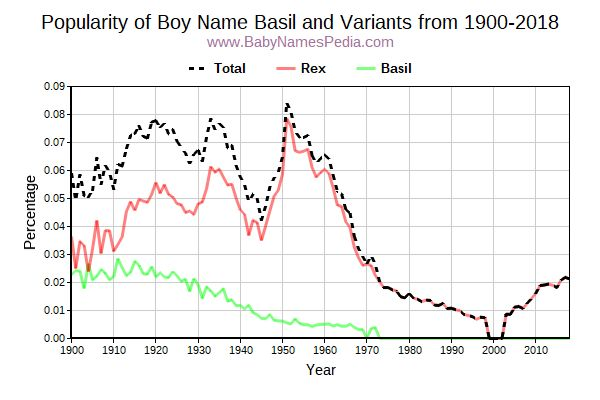 Variant Popularity Trend  for Basil  from 1900 to 2016