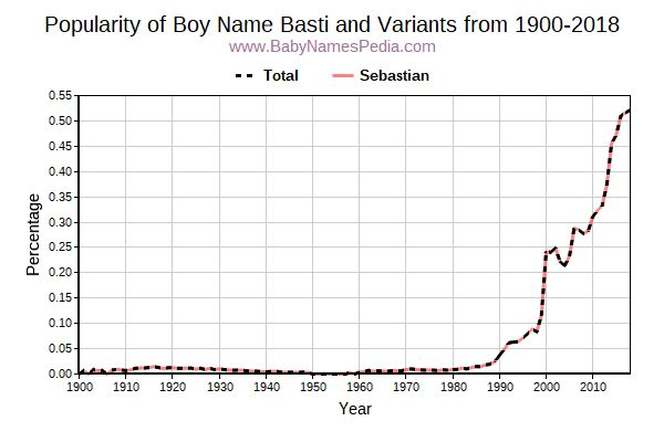 Variant Popularity Trend  for Basti  from 1900 to 2016