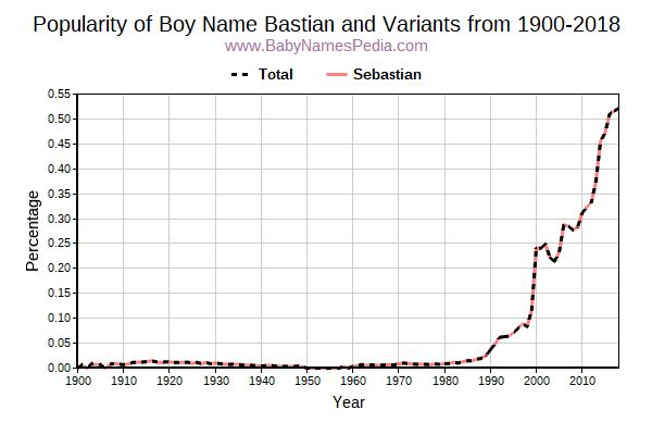 Variant Popularity Trend  for Bastian  from 1900 to 2016