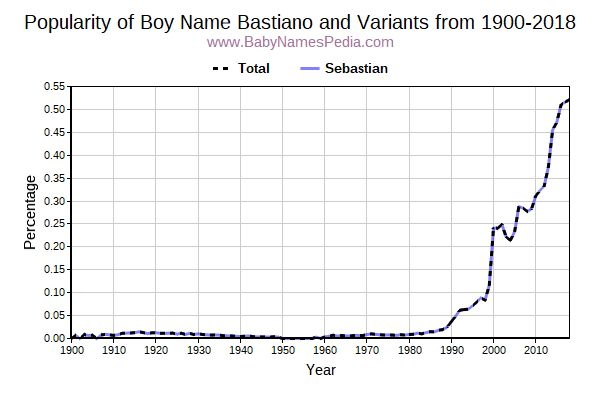 Variant Popularity Trend  for Bastiano  from 1900 to 2016
