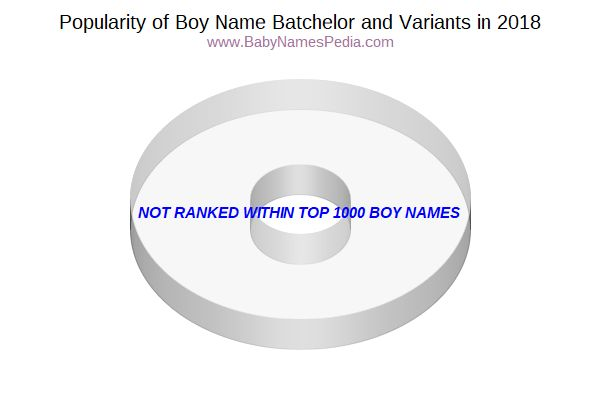Variant Popularity Chart  for Batchelor  in 2018
