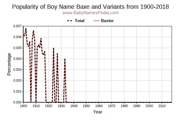 Variant Popularity Trend  for Baxe  from 1900 to 2016