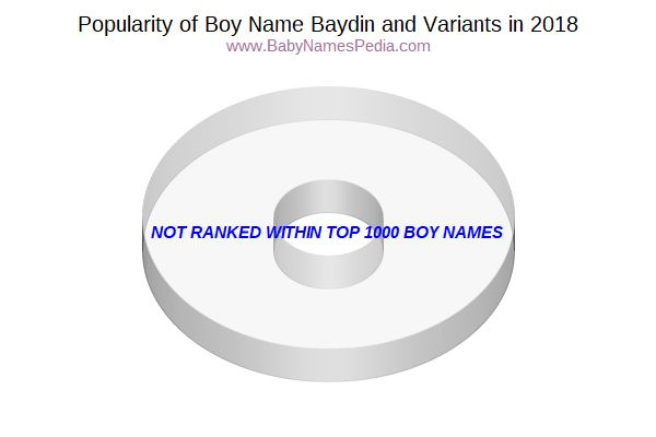 Variant Popularity Chart  for Baydin  in 2018