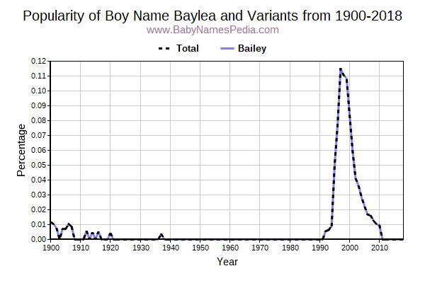 Variant Popularity Trend  for Baylea  from 1900 to 2018