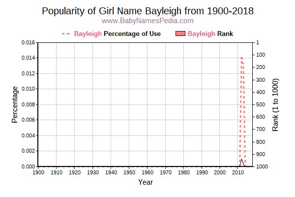 Popularity Trend  for Bayleigh  from 1900 to 2016