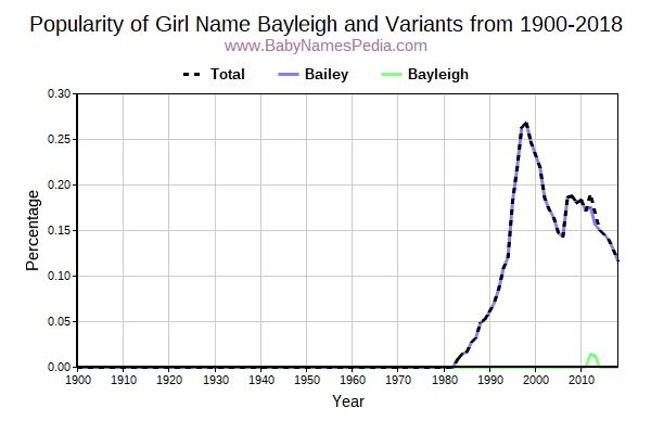 Variant Popularity Trend  for Bayleigh  from 1900 to 2016