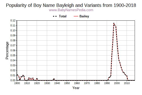 Variant Popularity Trend  for Bayleigh  from 1900 to 2018
