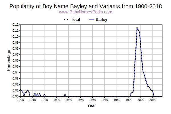 Variant Popularity Trend  for Bayley  from 1900 to 2018