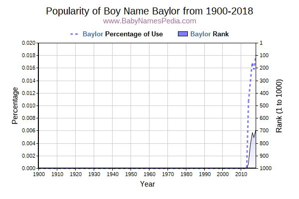 Popularity Trend  for Baylor  from 1900 to 2016