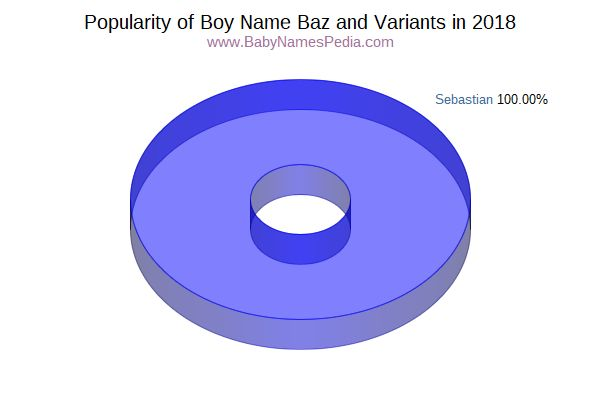 Variant Popularity Chart  for Baz  in 2016
