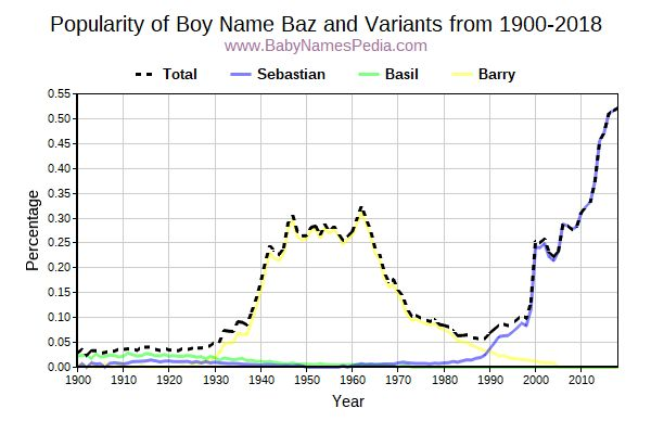 Variant Popularity Trend  for Baz  from 1900 to 2016