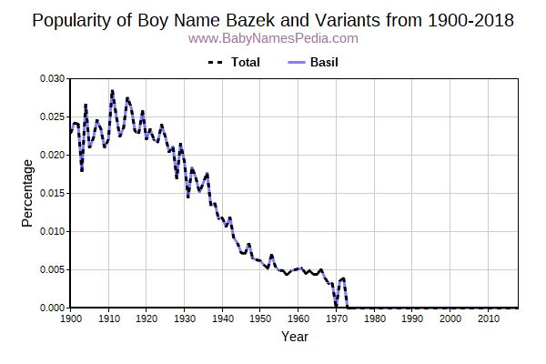 Variant Popularity Trend  for Bazek  from 1900 to 2016