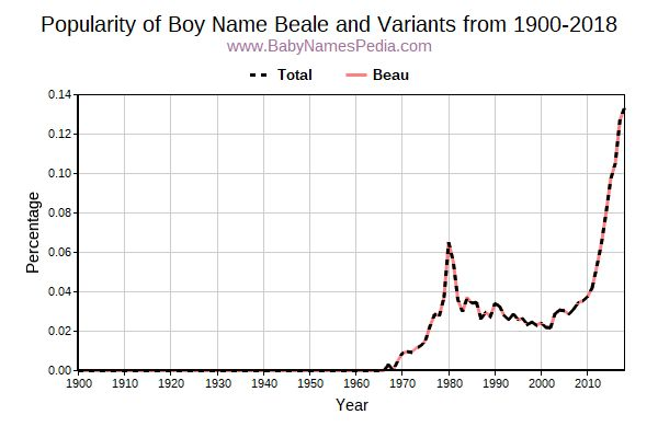 Variant Popularity Trend  for Beale  from 1900 to 2018
