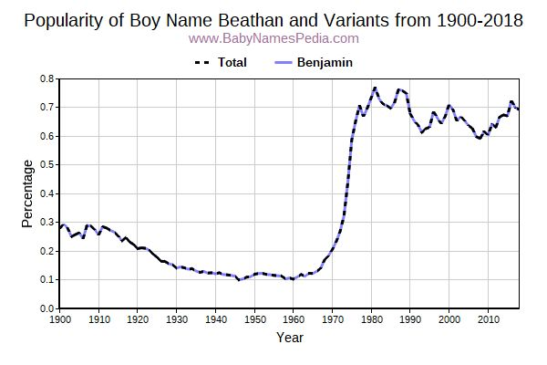 Variant Popularity Trend  for Beathan  from 1900 to 2015