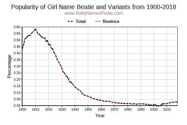 Variant Popularity Trend  for Beatie  from 1900 to 2018