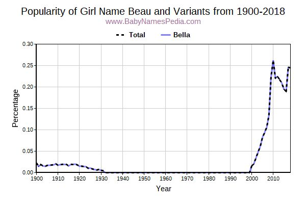 Variant Popularity Trend  for Beau  from 1900 to 2018