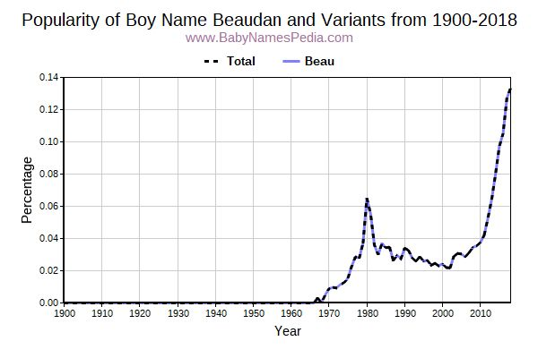 Variant Popularity Trend  for Beaudan  from 1900 to 2018