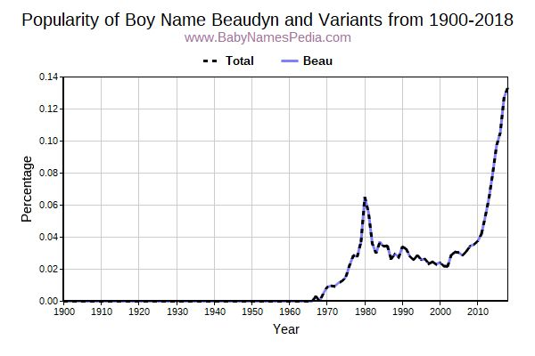 Variant Popularity Trend  for Beaudyn  from 1900 to 2016