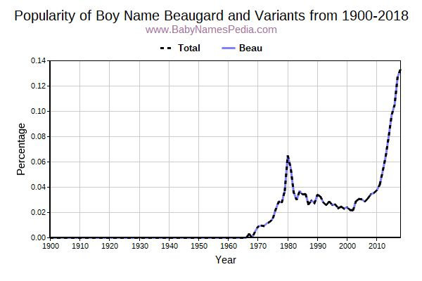 Variant Popularity Trend  for Beaugard  from 1900 to 2018