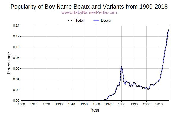 Variant Popularity Trend  for Beaux  from 1900 to 2015