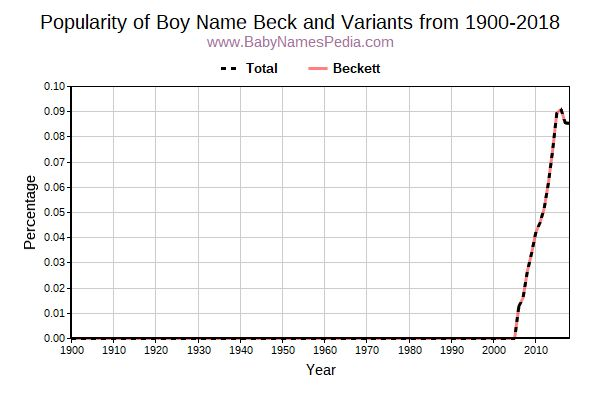 Variant Popularity Trend  for Beck  from 1900 to 2017