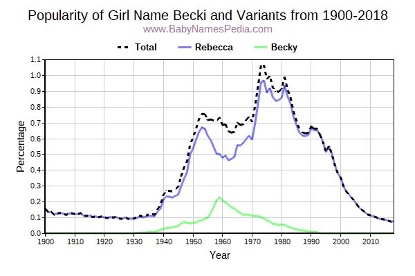 Variant Popularity Trend  for Becki  from 1900 to 2017