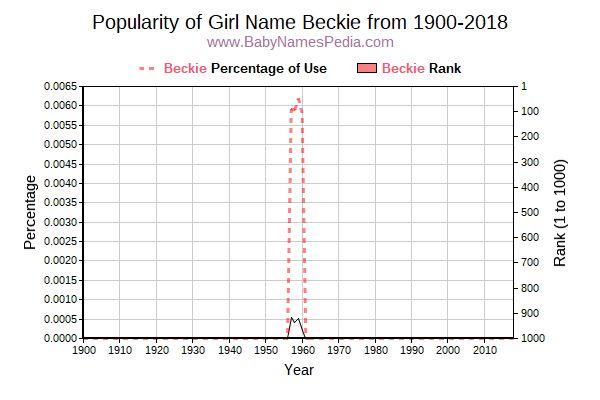 Popularity Trend  for Beckie  from 1900 to 2016