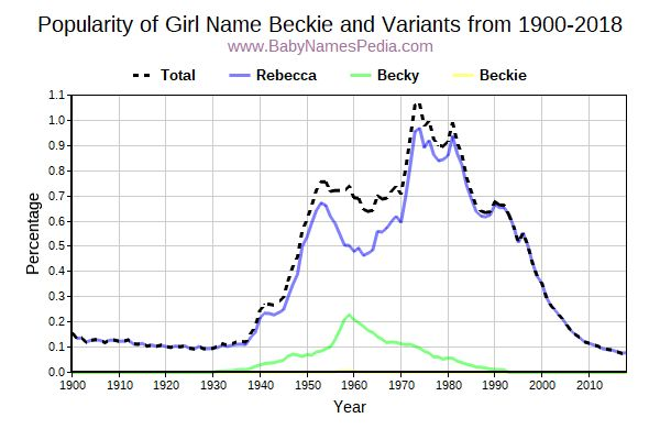 Variant Popularity Trend  for Beckie  from 1900 to 2016