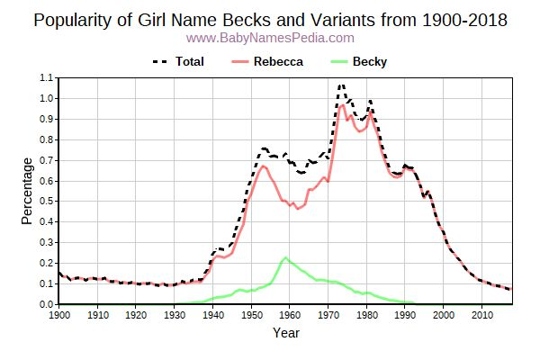 Variant Popularity Trend  for Becks  from 1900 to 2017