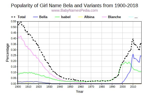 Variant Popularity Trend  for Bela  from 1900 to 2017