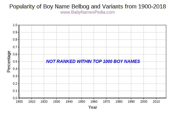 Variant Popularity Trend  for Belbog  from 1900 to 2016